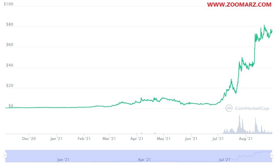 بررسی روند قیمت ارز دیجیتال اکسی اینفینیتی AXS