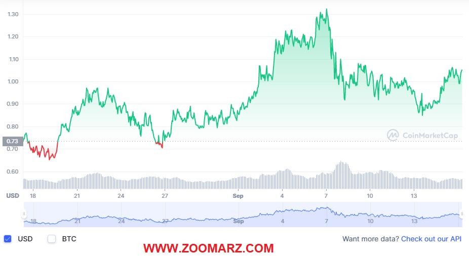 بررسی روند قیمت ارز دیجیتال HTR