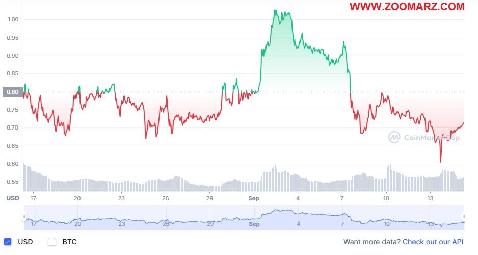 بررسی روند قیمت ارز دیجیتال OOE