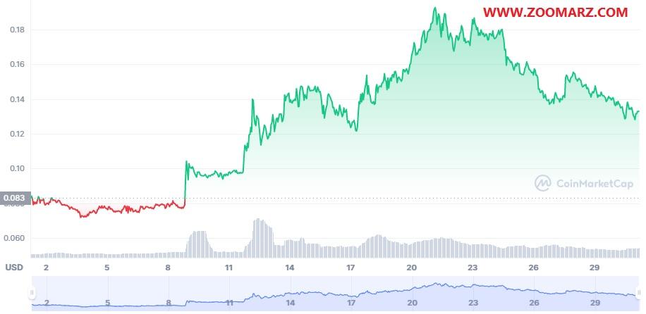 بررسی روند قیمت ارز دیجیتال زین فین نتورک XinFin Network