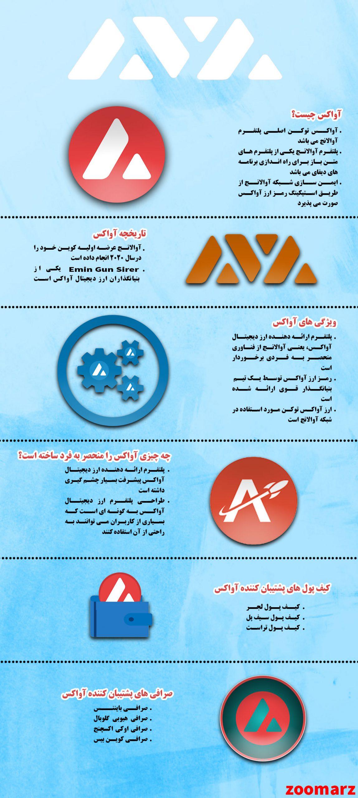 اینفوگرافیک: بررسی ارز دیجیتال AVAX