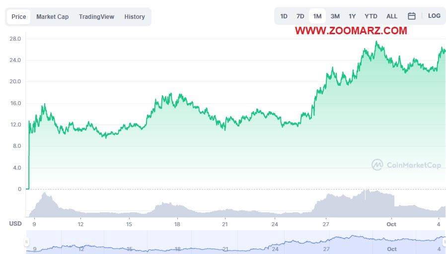 بررسی روند قیمت ارز دیجیتال DYDX