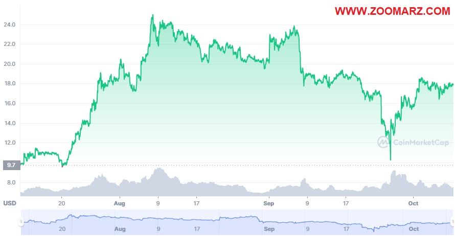 بررسی روند قیمت ارز دیجیتال اوکی بی OKB