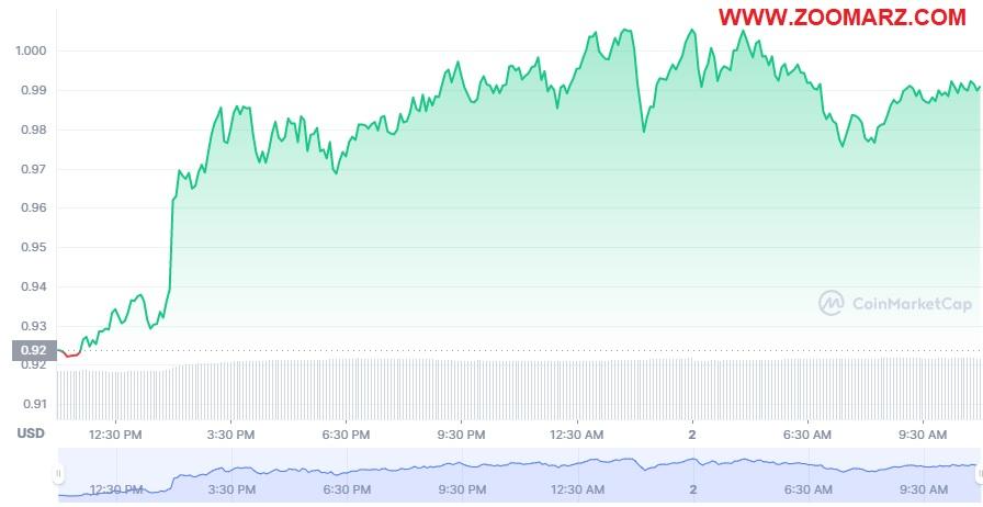 بررسی روند قیمت ارز دیجیتال سیف پل SFP