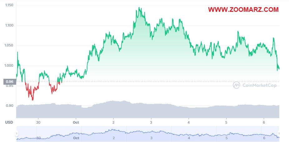 بررسی روند قیمت ارز دیجیتال تراست ولت توکن TWT